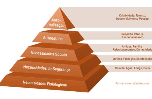 Pirâmide de Maslow